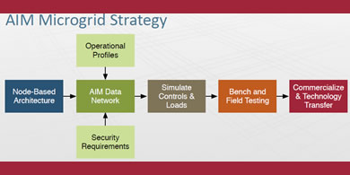 Control and Optimization of Microgrids
