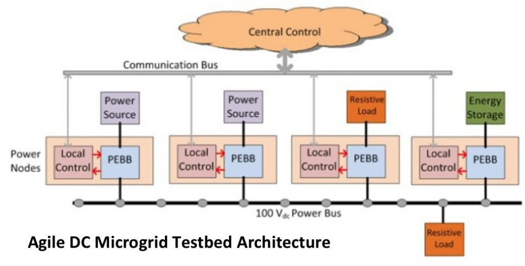 Agile DC Microgrid Testbed Architecture