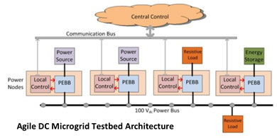 Interconnected and Agile Microgrids