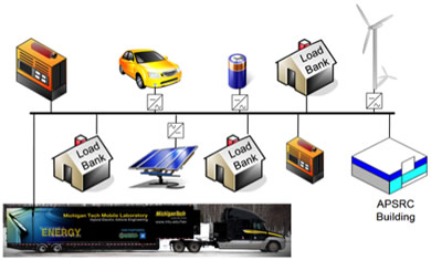 Vehicle To Grid Chain